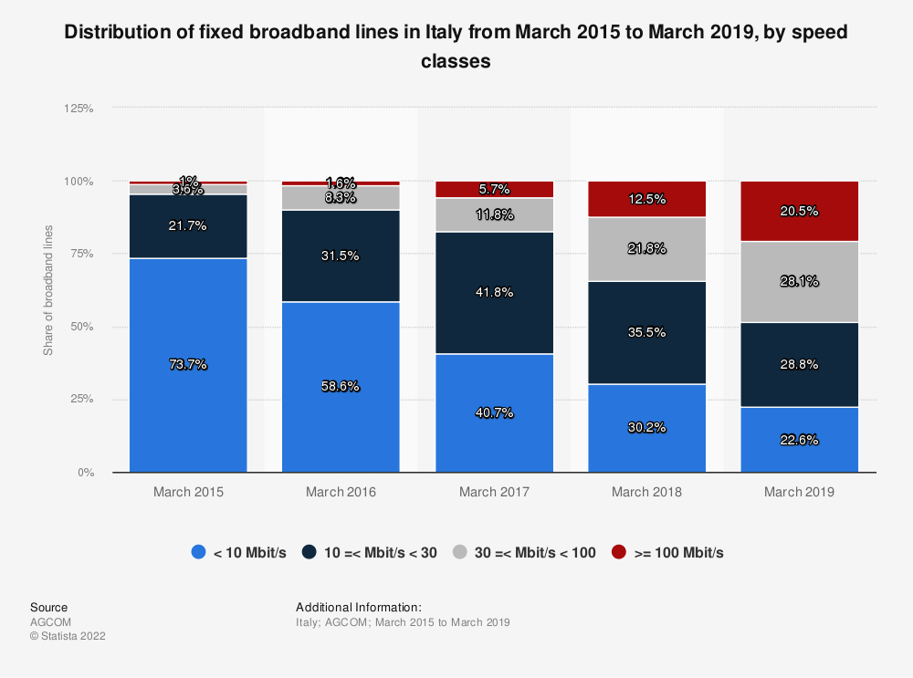 Statistic: Distribution of fixed broadband lines in Italy from March 2015 to March 2019, by speed classes   Statista