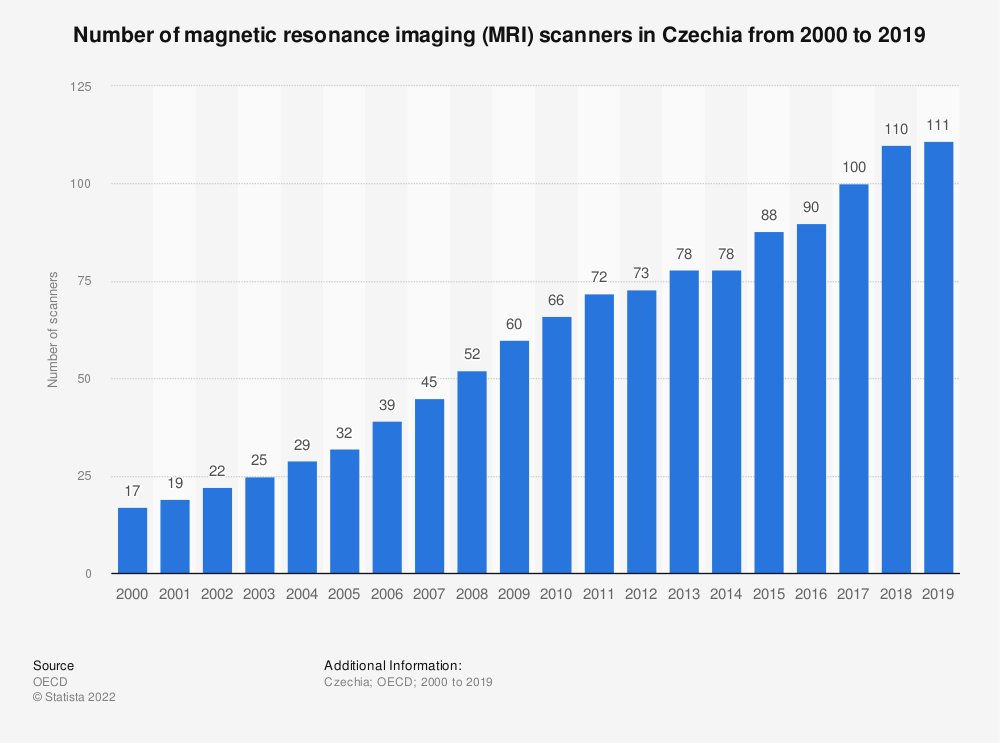 Statistic: Number of magnetic resonance imaging (MRI)  scanners in Czechia from 2000 to 2018 | Statista