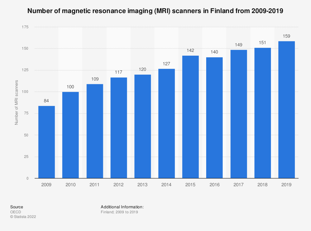 Statistic: Number of magnetic resonance imaging (MRI) scanners in Finland from 2008-2018 | Statista