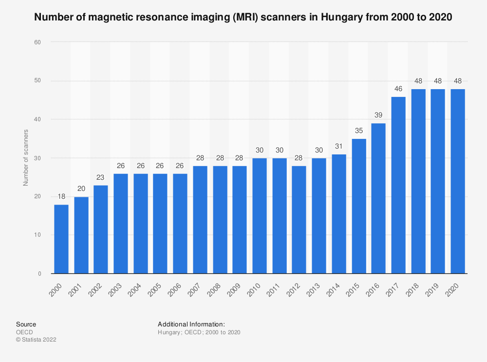 Statistic: Number of magnetic resonance imaging (MRI) scanners in Hungary from 2000 to 2018 | Statista