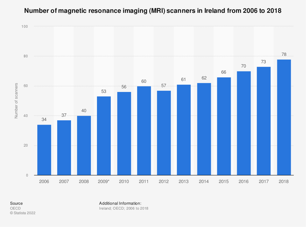 Statistic: Number of magnetic resonance imaging (MRI) scanners in Ireland from 2006 to 2017 | Statista