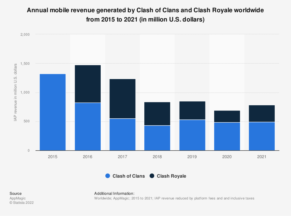 Statistic: Mobile revenue generated by Clash of Clans and Clash Royale worldwide in 2018 (in million U.S. dollars) | Statista