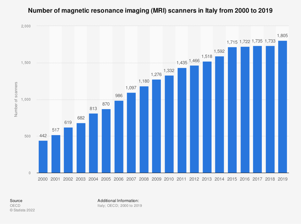 Statistic: Number of magnetic resonance imaging (MRI) scanners in Italy from 2000 to 2016 | Statista