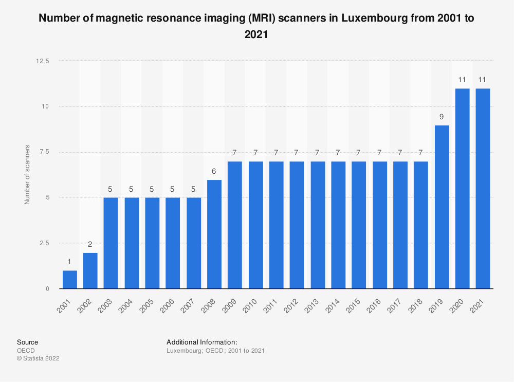 Statistic: Number of magnetic resonance imaging (MRI) scanners in Luxembourg from 2000 to 2018 | Statista