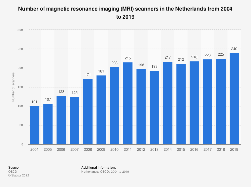 Statistic: Number of magnetic resonance imaging (MRI) scanners in the Netherlands from 2004 to 2016 | Statista