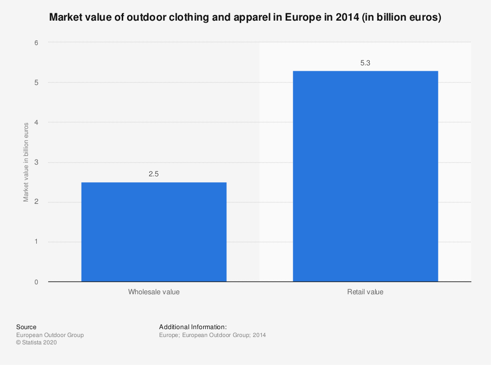 Statistic: Market value of outdoor clothing and apparel in Europe in 2014 (in billion euros) | Statista