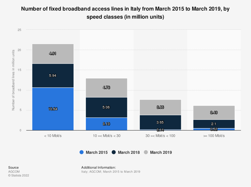 Statistic: Number of fixed broadband access lines in Italy from March 2015 to March 2019, by speed classes (in million units)    Statista