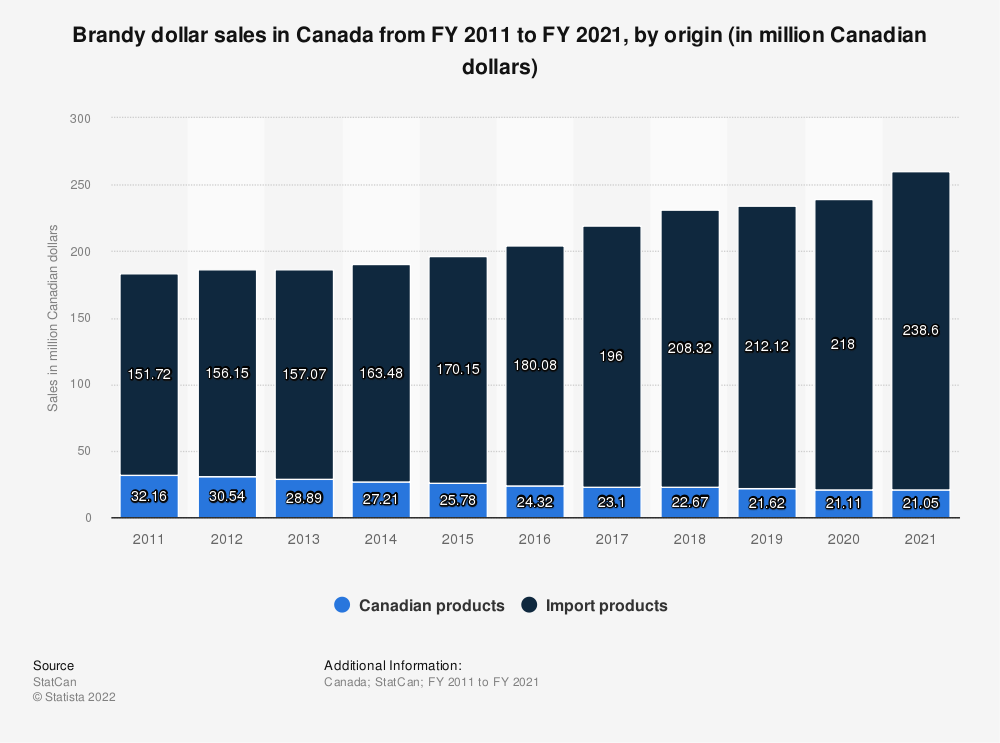 Statistic: Brandy dollar sales in Canada from FY 2011 to FY 2018, by product type (in million Canadian dollars) | Statista