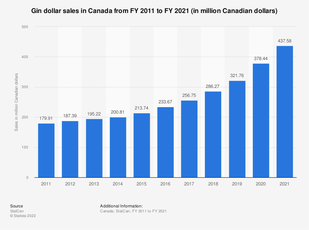 Statistic: Gin dollar sales in Canada from FY 2011 to FY 2018 (in million Canadian dollars) | Statista