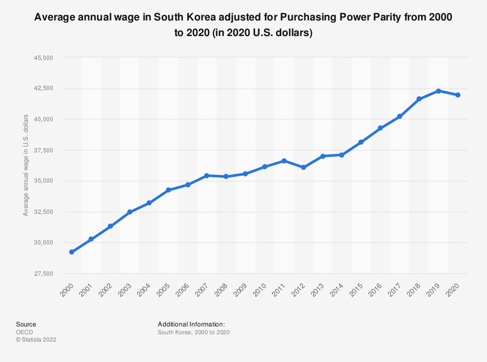 Statistic: Average annual wage in South Korea adjusted for Purchasing Power Parity from 2000 to 2019 (in 2019 U.S. dollars) | Statista