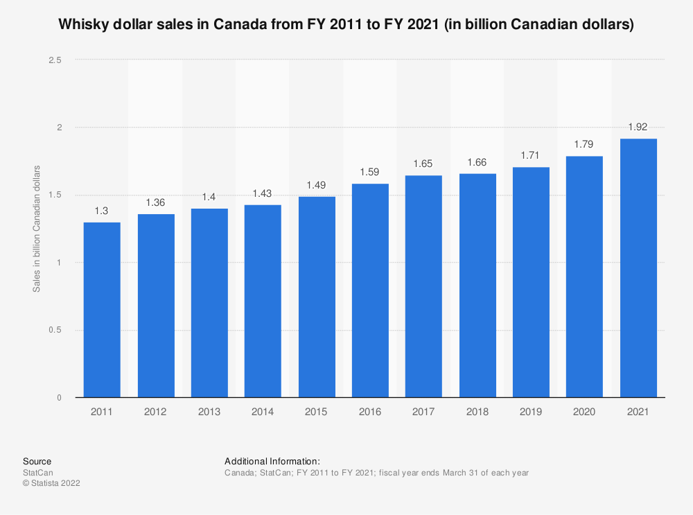 Statistic: Whisky dollar sales in Canada from FY 2011 to FY 2018 (in billion Canadian dollars) | Statista