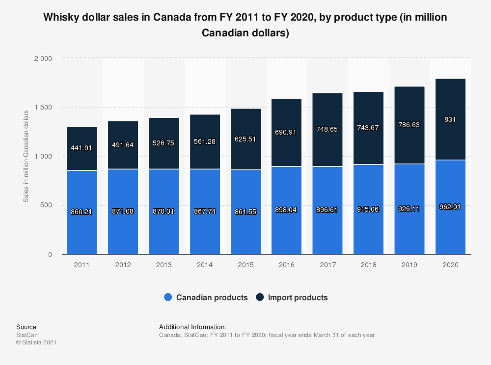 Statistic: Whisky dollar sales in Canada from FY 2011 to FY 2018, by product type (in million Canadian dollars) | Statista