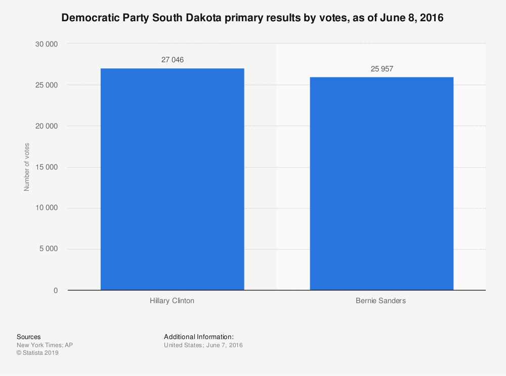 Statistic: Democratic Party South Dakota primary results by votes, as of June 8, 2016 | Statista
