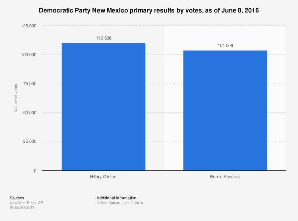 Statistic: Democratic Party New Mexico primary results by votes, as of June 8, 2016 | Statista