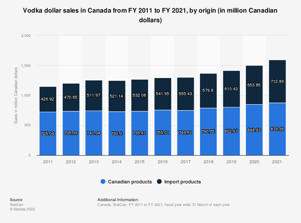 Statistic: Vodka dollar sales in Canada from FY 2011 to FY 2019, by product type (in million Canadian dollars) | Statista