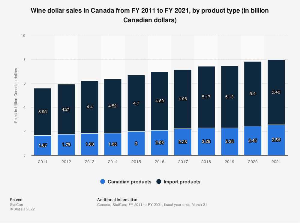 Statistic: Wine dollar sales in Canada from FY 2011 to FY 2019, by product type (in billion Canadian dollars) | Statista