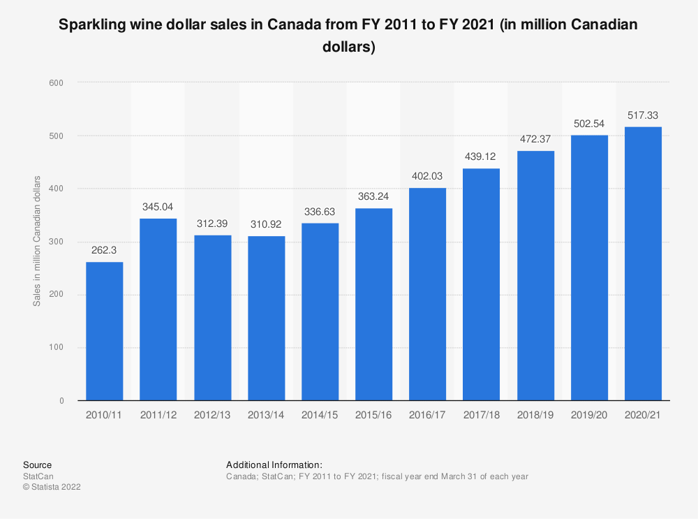 Statistic: Sparkling wine dollar sales in Canada from FY 2011 to FY 2018 (in million Canadian dollars) | Statista