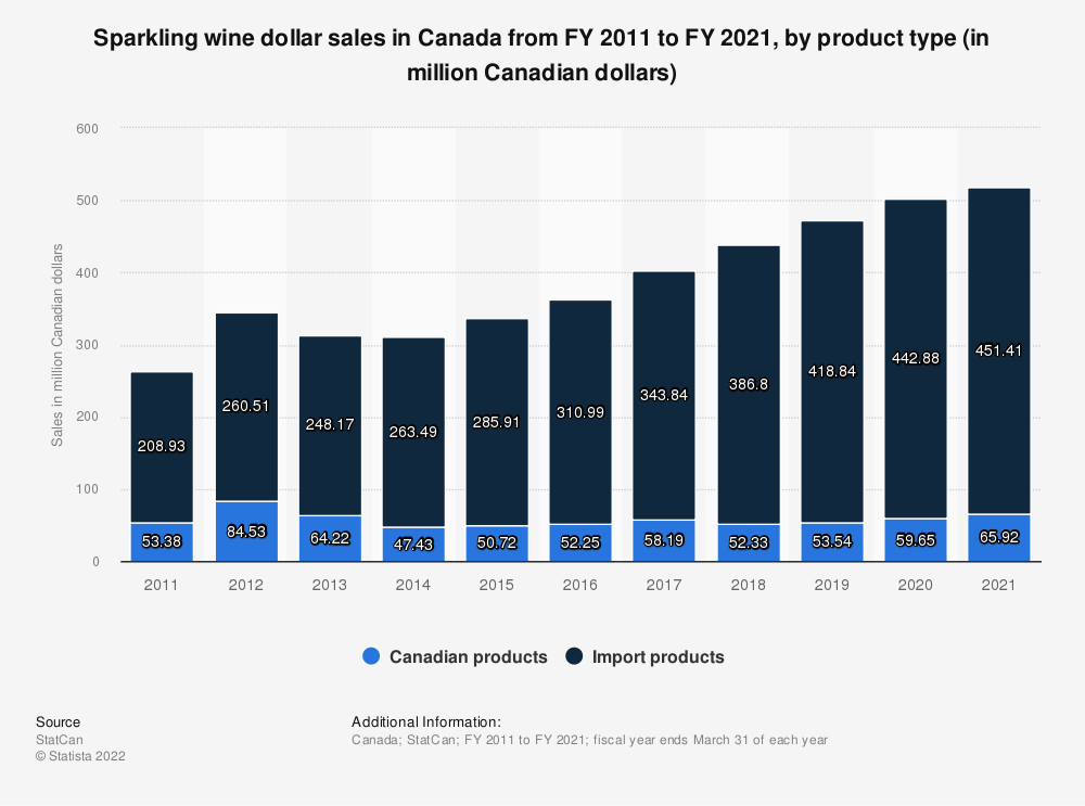 Statistic: Sparkling wine dollar sales in Canada from FY 2011 to FY 2018, by product type (in million Canadian dollars) | Statista