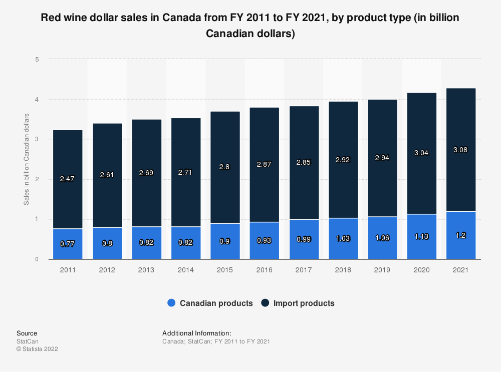 Statistic: Red wine dollar sales in Canada from FY 2011 to FY 2018, by product type (in billion Canadian dollars) | Statista