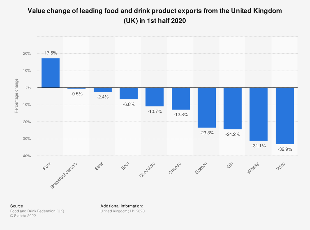 Statistic: Value change of leading food and drink product exports from the United Kingdom (UK) in 2016* | Statista
