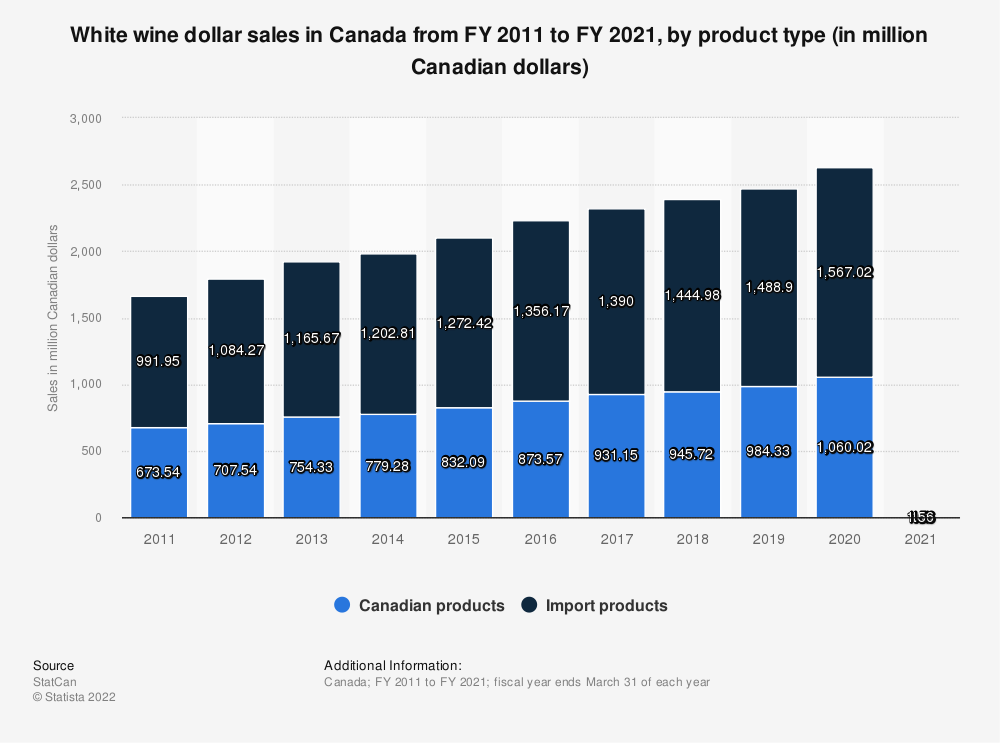 Statistic: White wine dollar sales in Canada from FY 2011 to FY 2019, by product type (in million Canadian dollars) | Statista