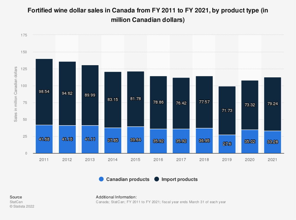 Statistic: Fortified wine dollar sales in Canada from FY 2011 to FY 2018, by product type (in million Canadian dollars) | Statista