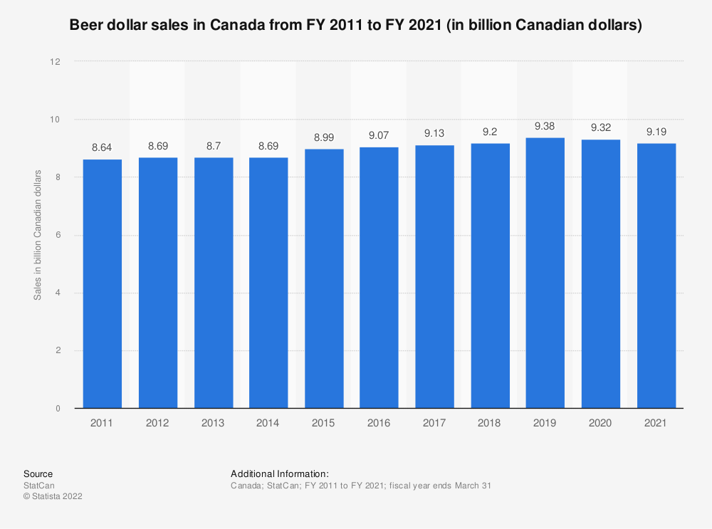 Statistic: Beer dollar sales in Canada from FY 2011 to FY 2019 (in billion Canadian dollars) | Statista