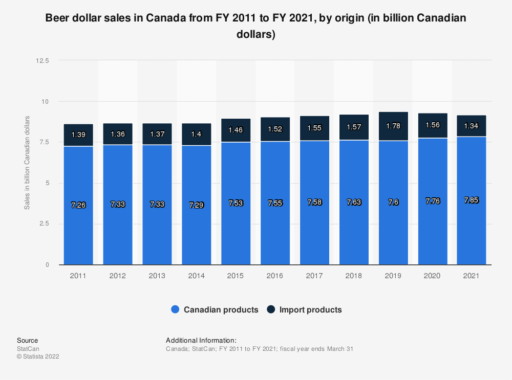 Statistic: Beer dollar sales in Canada from FY 2011 to FY 2018, by product type (in billion Canadian dollars) | Statista
