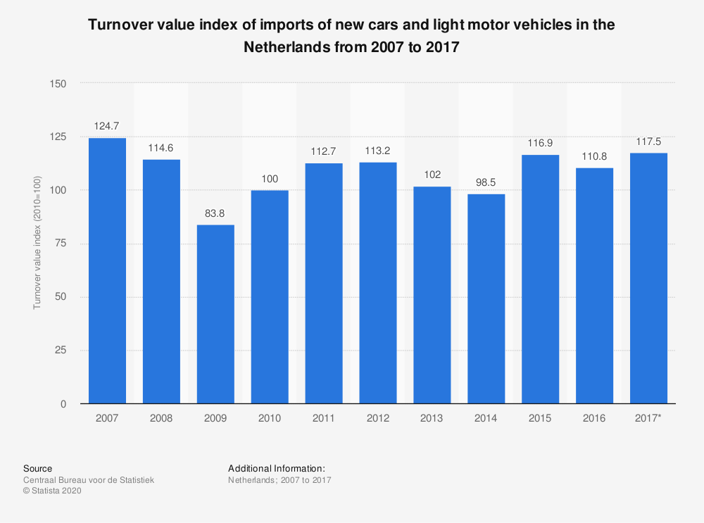 Statistic: Turnover value index of imports of new cars and light motor vehicles in the Netherlands from 2007 to 2017 | Statista