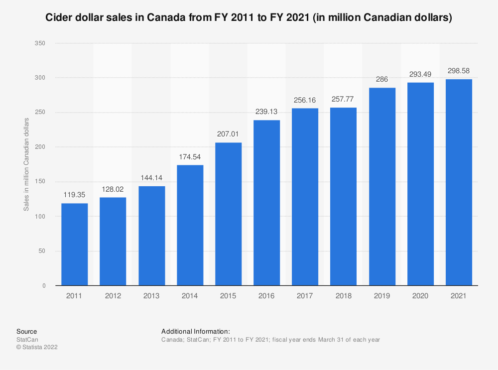 Statistic: Cider dollar sales in Canada from FY 2011 to FY 2018 (in million Canadian dollars) | Statista