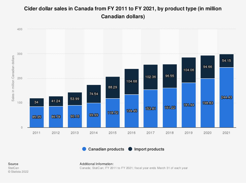 Statistic: Cider dollar sales in Canada from FY 2011 to FY 2018, by product type (in million Canadian dollars) | Statista