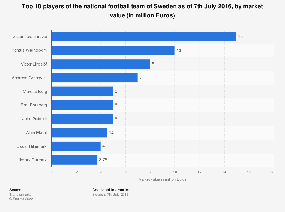 Statistic: Top 10 players of the national football team of Sweden as of 7th July 2016, by market value (in million Euros) | Statista