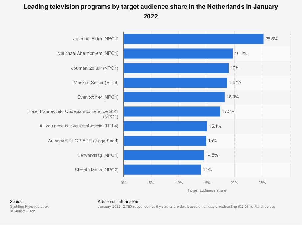 Statistic: Leading television programs by target audience share in the Netherlands in March 2021 | Statista