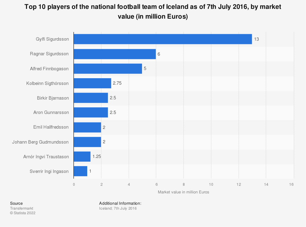Statistic: Top 10 players of the national football team of Iceland as of 7th July 2016, by market value (in million Euros) | Statista