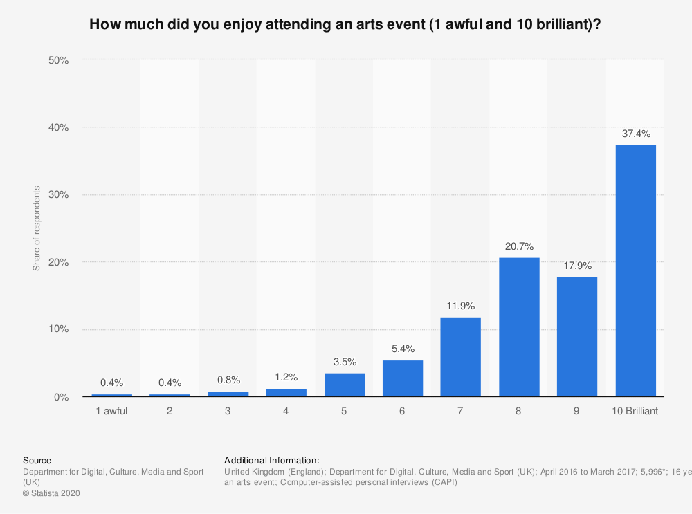 Statistic: How much did you enjoy attending an arts event (1 awful and 10 brilliant)? | Statista