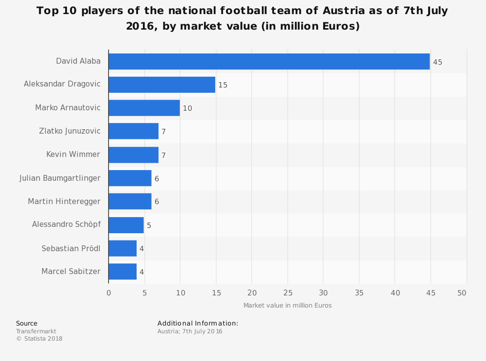 Statistic: Top 10 players of the national football team of Austria as of 7th July 2016, by market value (in million Euros) | Statista