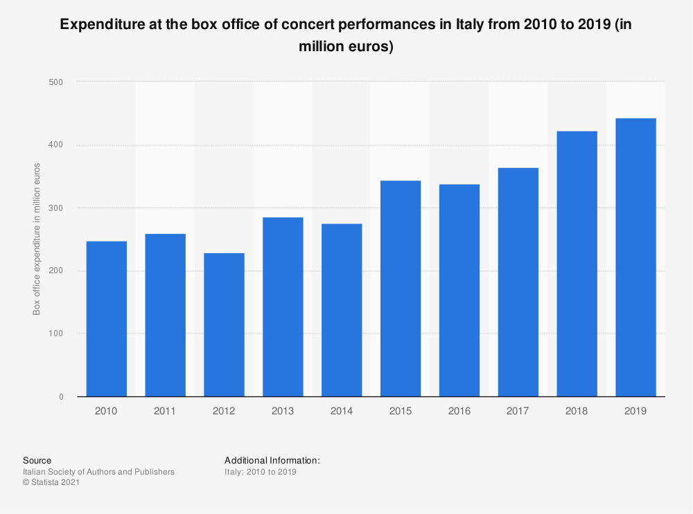 Statistic: Expenditure at the box office of concert performances in Italy from 2010 to 2018 (in euros) | Statista