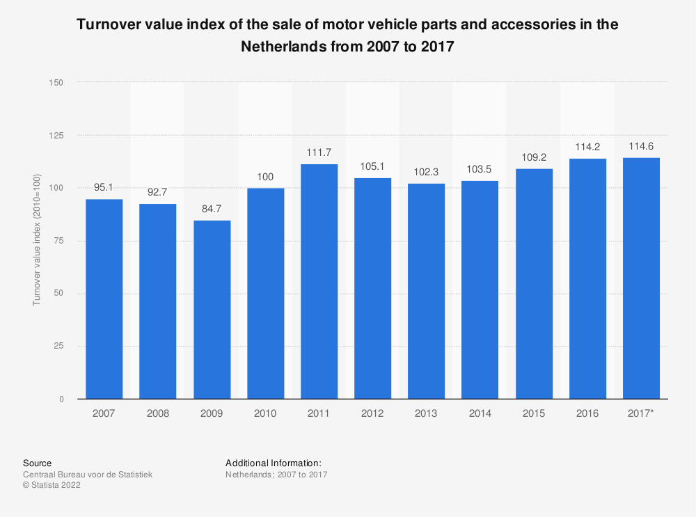 Statistic: Turnover value index of the sale of motor vehicle parts and accessories in the Netherlands from 2007 to 2017 | Statista