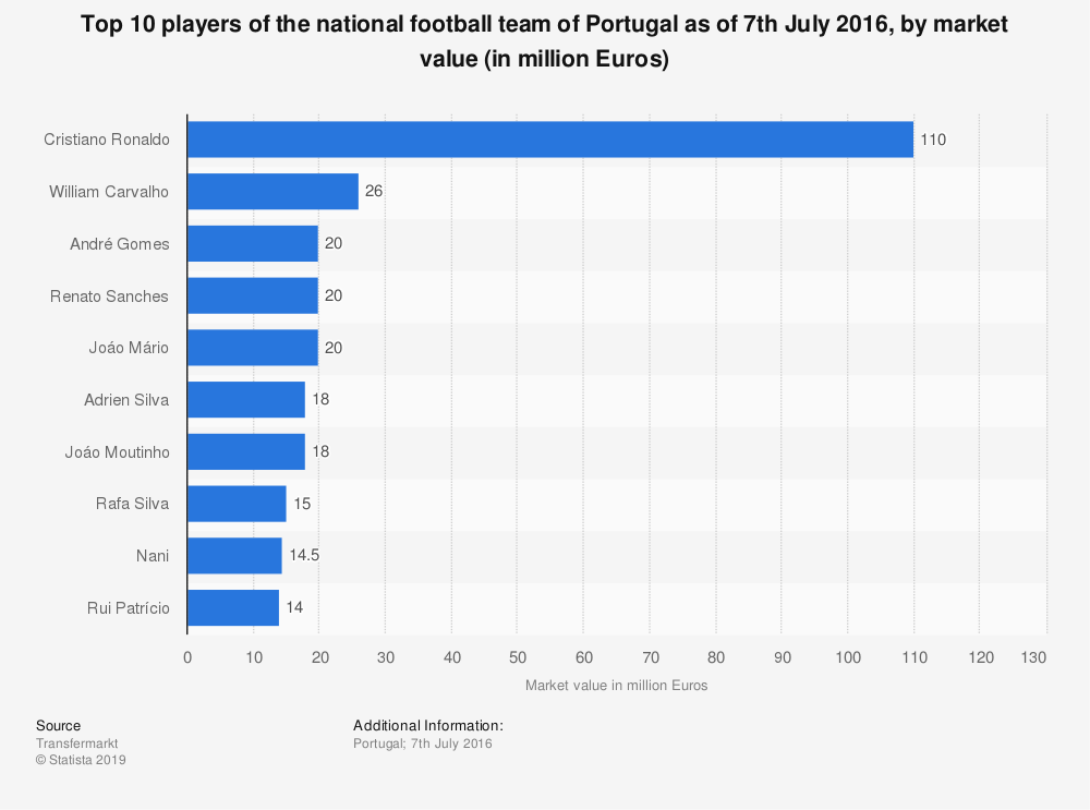 Statistic: Top 10 players of the national football team of Portugal as of 7th July 2016, by market value (in million Euros) | Statista