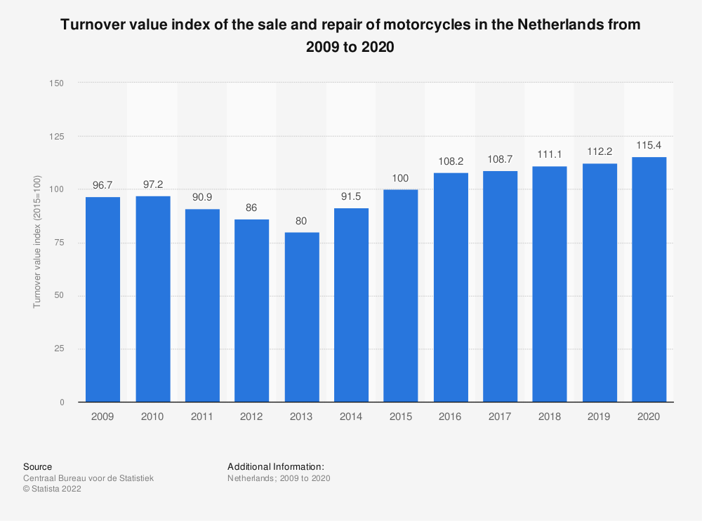 Statistic: Turnover value index of the sale and repair of motorcycles in the Netherlands from 2007 to 2017 | Statista