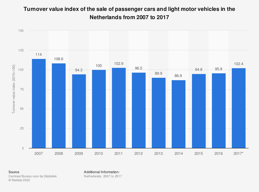 Statistic: Turnover value index of the sale of passenger cars and light motor vehicles in the Netherlands from 2007 to 2017 | Statista