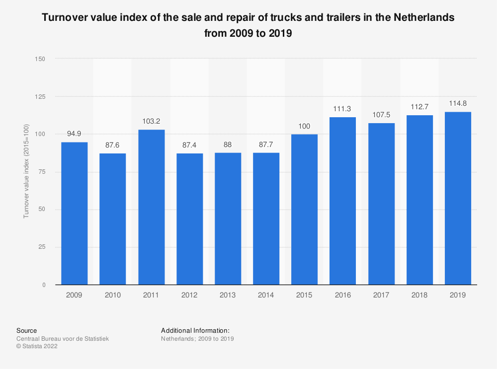 Statistic: Turnover value index of the sale and repair of trucks and trailers in the Netherlands from 2009 to 2019   Statista