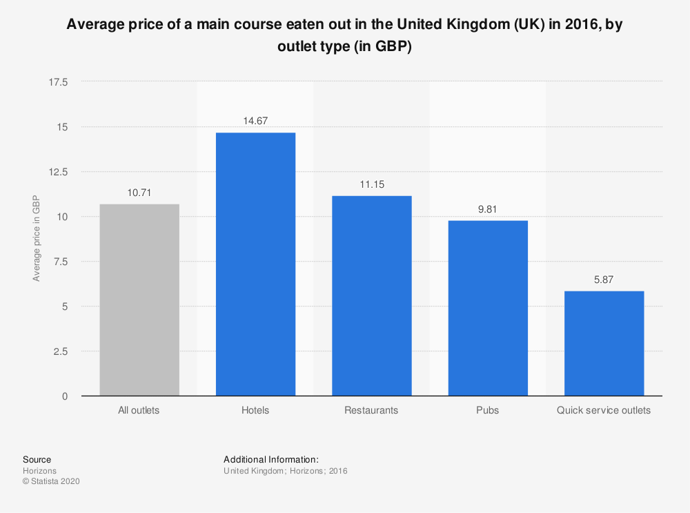 Statistic: Average price of a main course eaten out in the United Kingdom (UK) in 2016, by outlet type (in GBP) | Statista