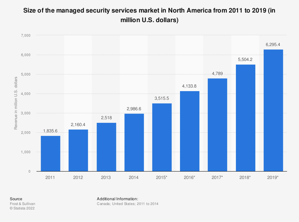 Statistic: Size of the managed security services market in North America from 2011 to 2019 (in million U.S. dollars) | Statista