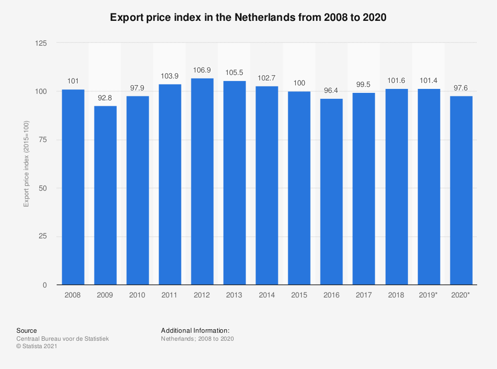 Statistic: Export price index in the Netherlands from 2008 to 2019 | Statista