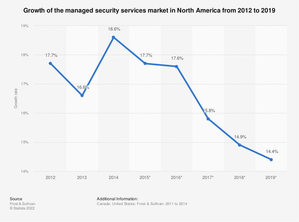 Statistic: Growth of the managed security services market in North America from 2012 to 2019 | Statista
