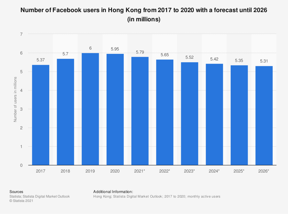 Statistic: Number of Facebook users in Hong Kong from 2015 to 2022 (in millions) | Statista