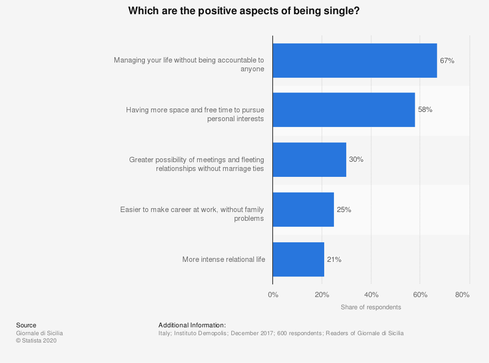 Statistic: Which are the positive aspects of being single? | Statista