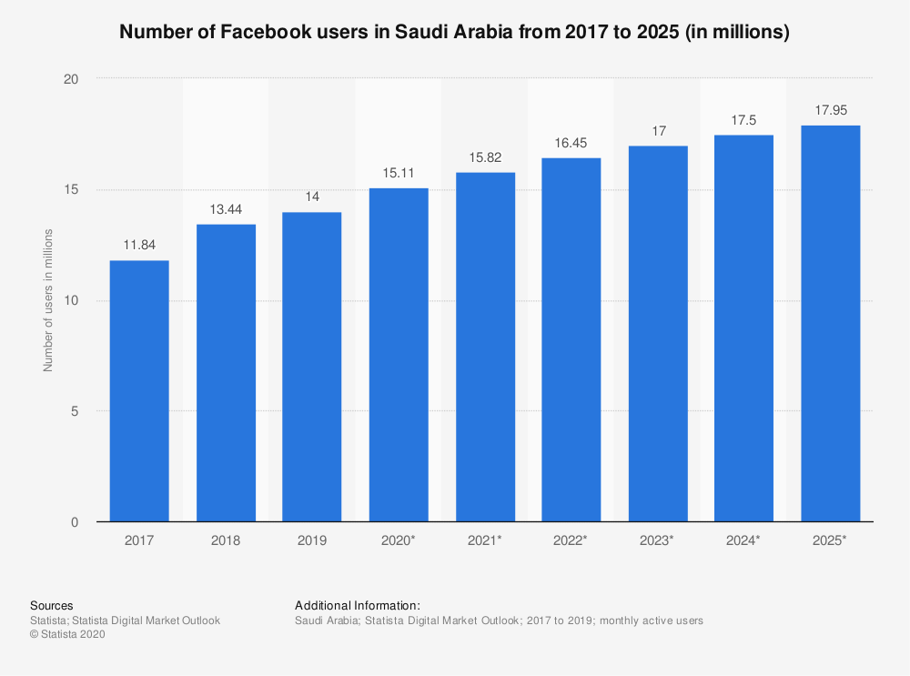 Statistic: Number of Facebook users in Saudi Arabia from 2015 to 2022 (in millions) | Statista