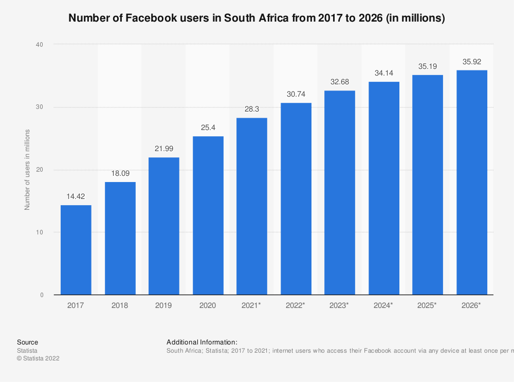 Statistic: Number of Facebook users in South Africa from 2015 to 2022 (in millions) | Statista